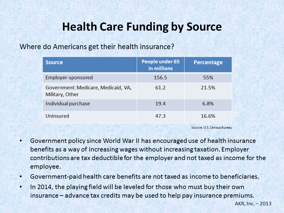 Health Care Funding by Source